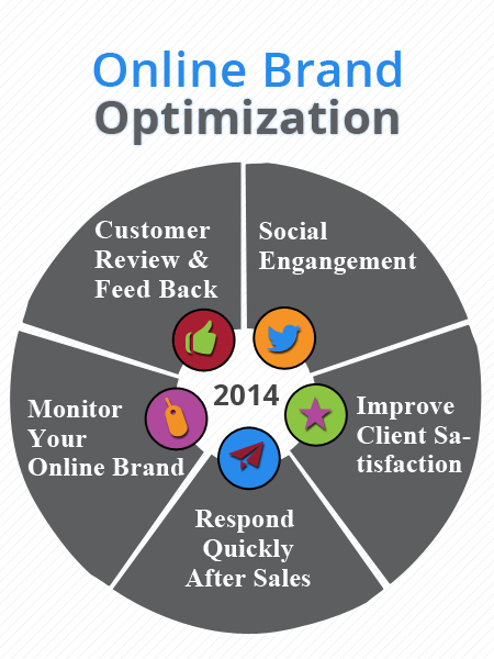 brand-optimization-2014