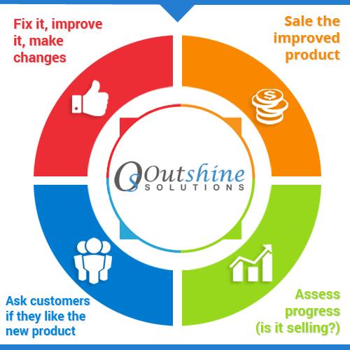 brand management steps
