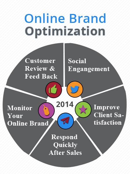 brand-optimization-2014