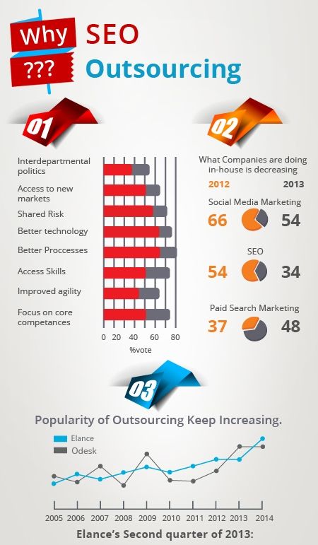 why-seo-Outsourcing