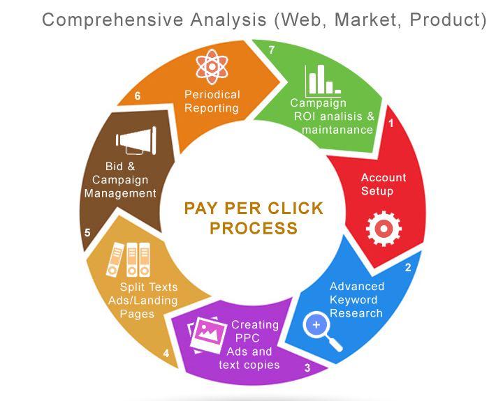 comparing the and ppc campaign creation process In pay per click (ppc) advertising the advertiser pays each time to the publisher when an ad is clicked by a customer ppc is an effective and fast means of online marketing 3.