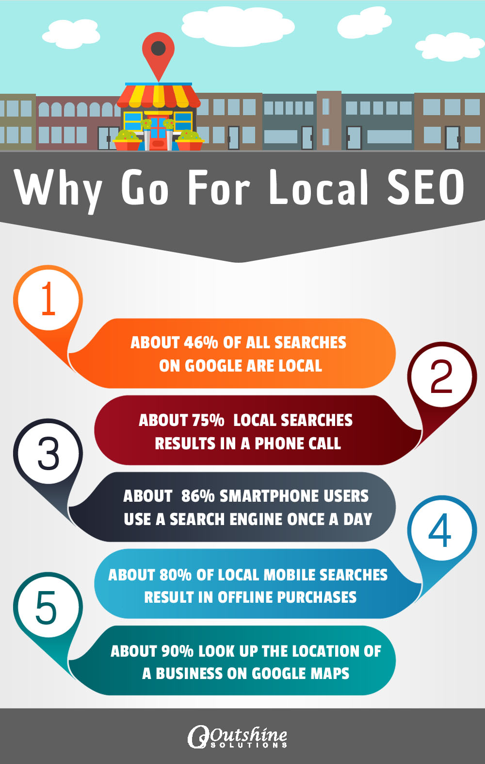 Local SEO Services in India, Local SEO Experts - Outshine Solutions