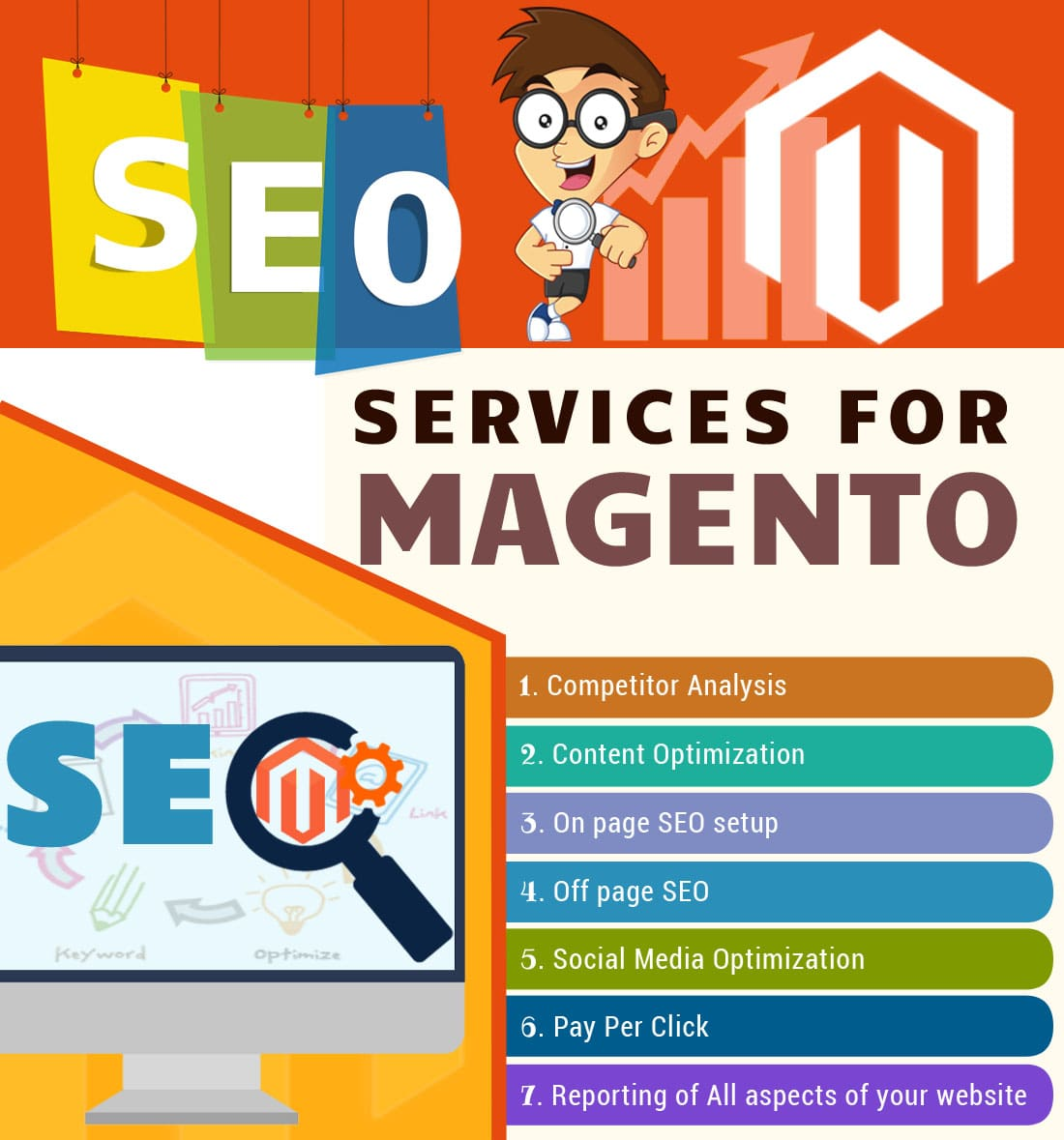 How Magento SEO works